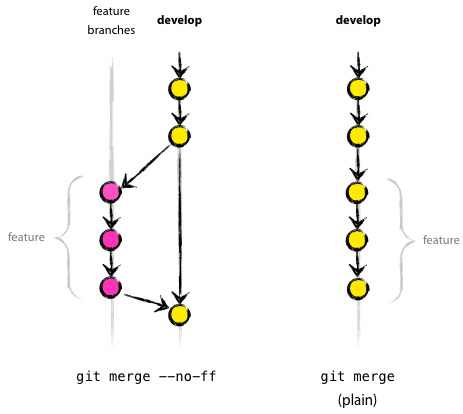 Difference Between Git Rebase and Merge