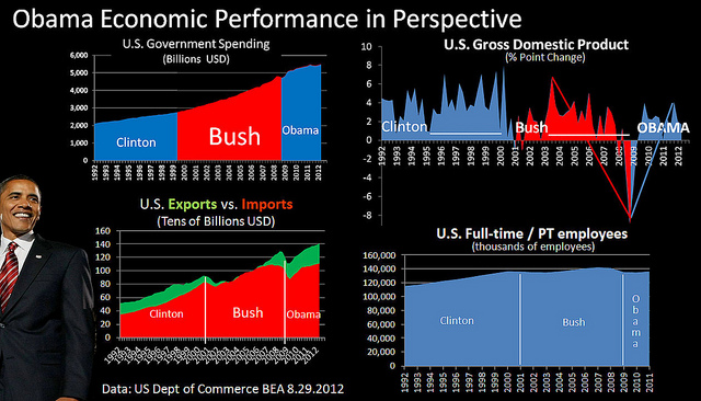 Difference Between Trump Economy and Obama Economy