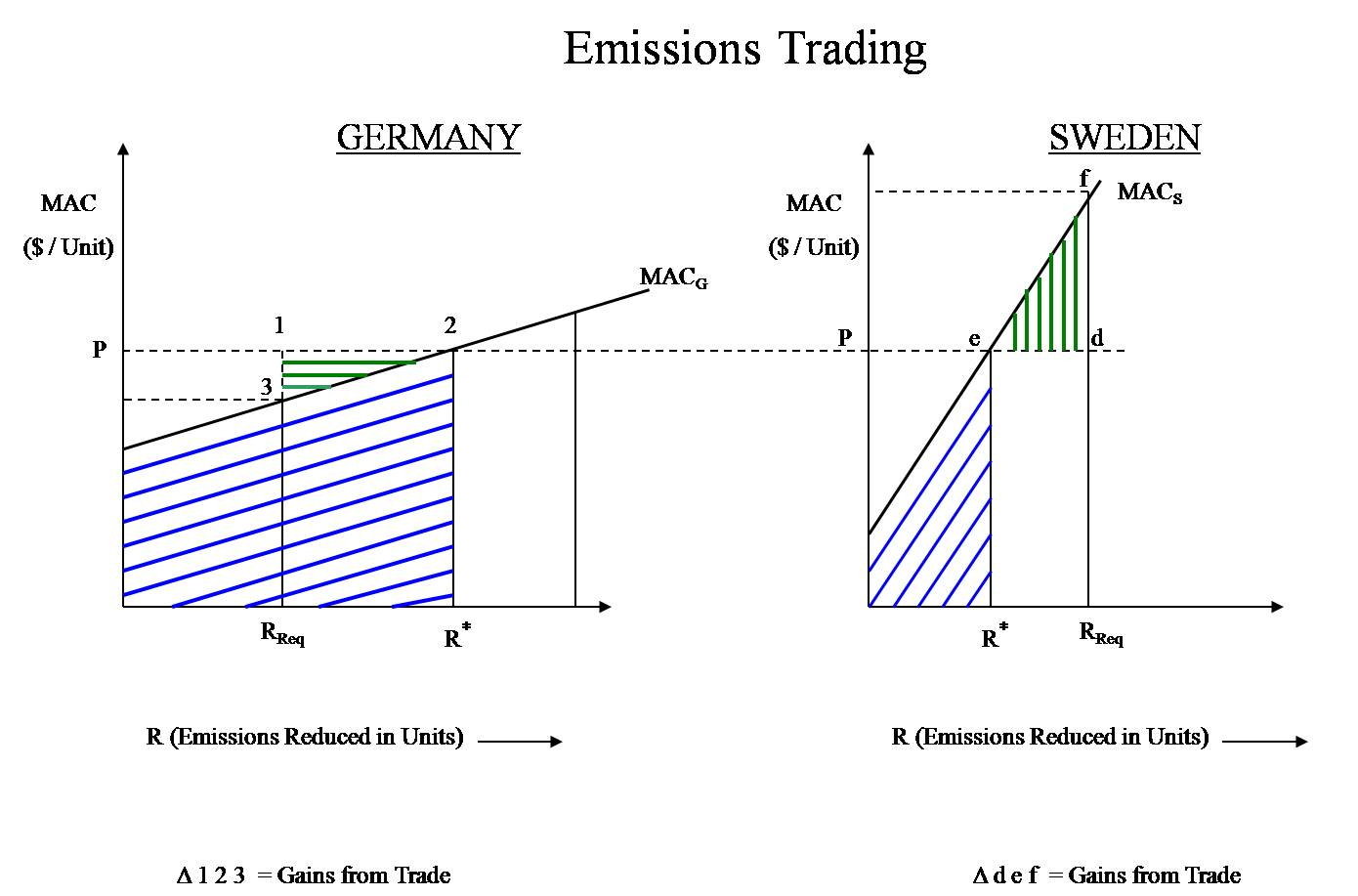 difference between carbon tax and emissions trading scheme