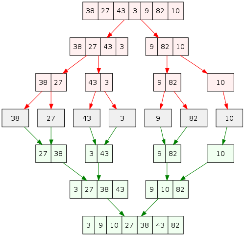 Difference between Quick Sort and Merge Sort