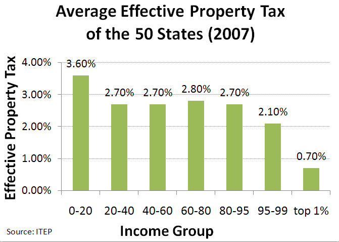 Difference between Real Estate Taxes and Property Taxes