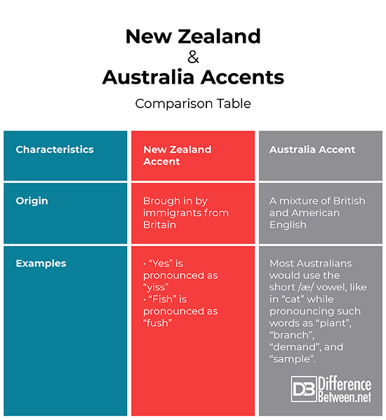 Difference Between New Zealand Accent And Australian Accents Difference Between