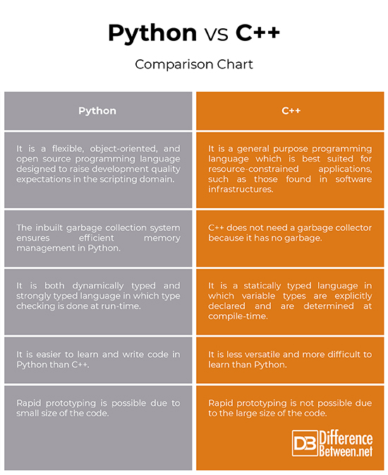 Difference between Python and C++ Difference Between | Difference