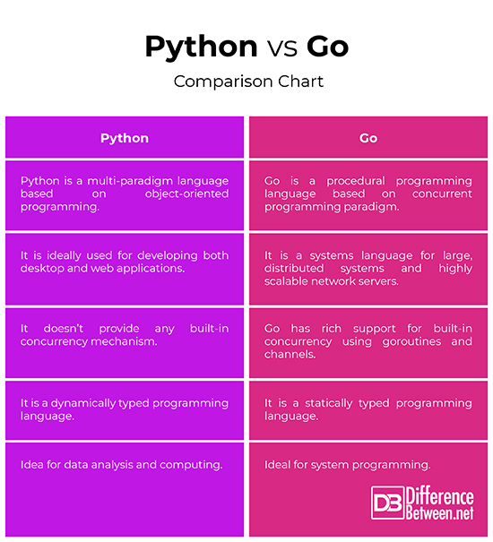 Difference Between Python and Go | Difference Between