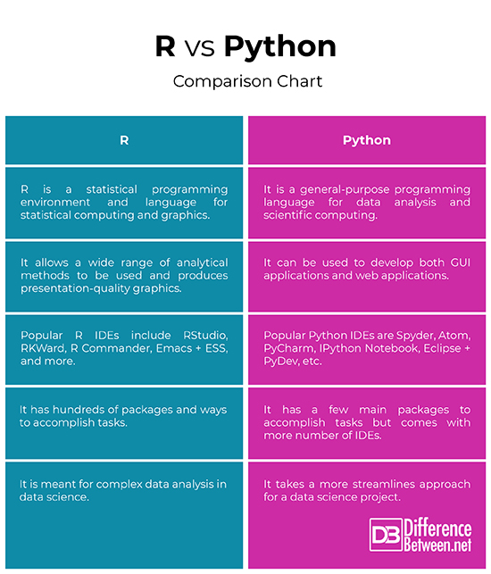 Difference Between R and Python | Difference Between