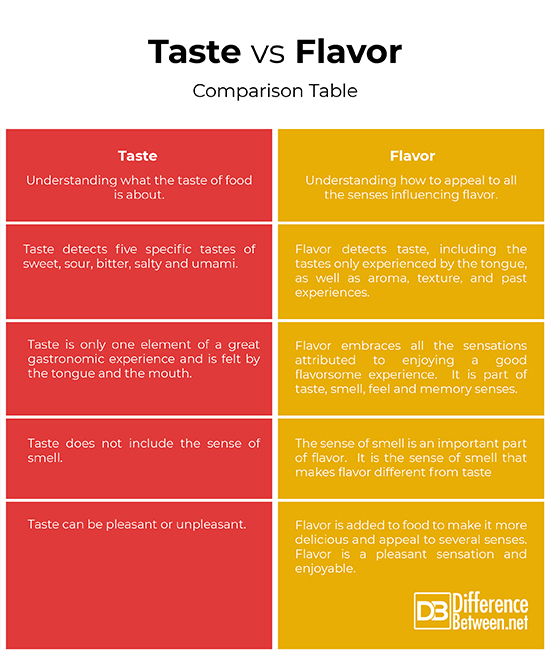 Difference Between Taste and Flavor Difference Between
