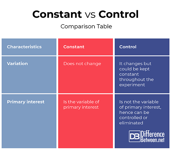 Difference Between Constant And Control Difference Between