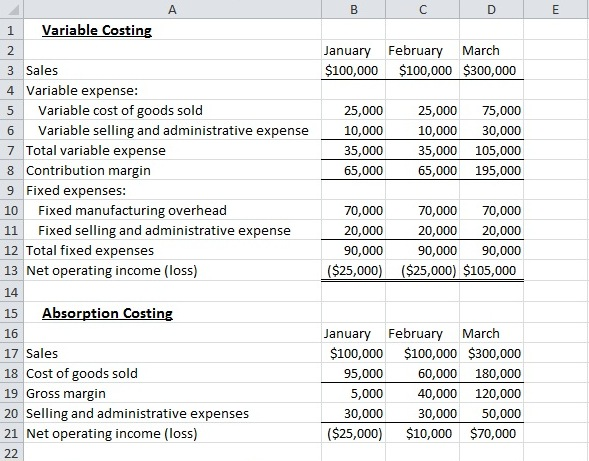 Difference Between Absorption Costing and Marginal Costing