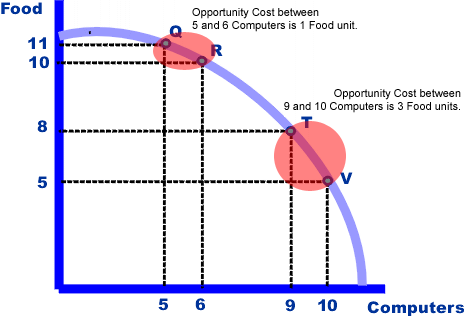 Difference Between Opportunity Cost and Trade-Off