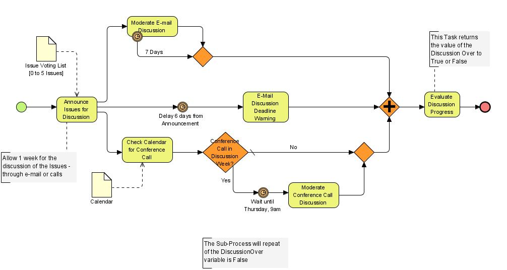 Difference between UML and BPMN
