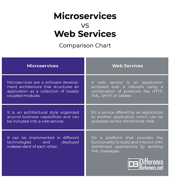Micro service et web service