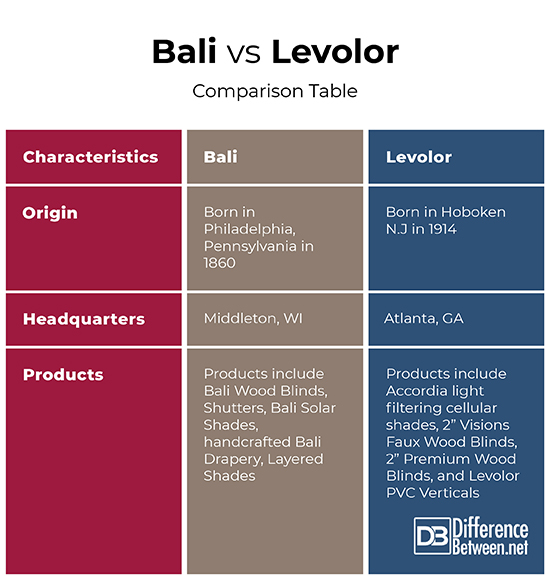 Difference Between Bali And Levolor Difference Between
