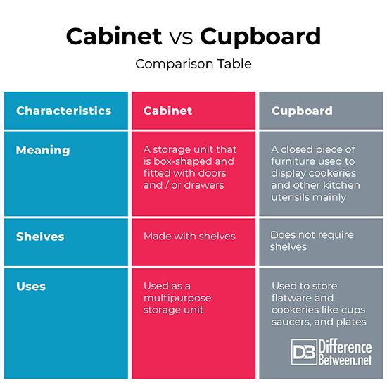 Cabinet Vs Cupboard Comparison Table