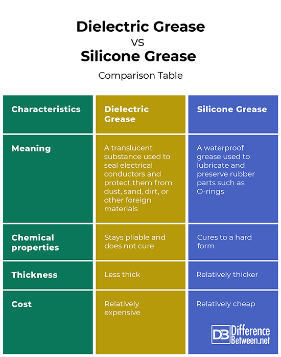 Difference Between Dielectric Grease and Silicone Grease