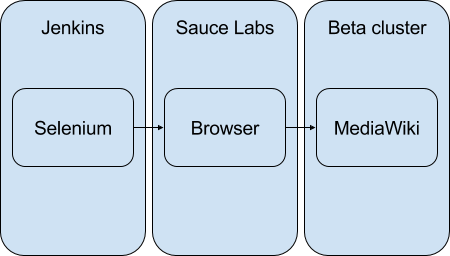 Difference Between BrowserStack and Sauce Labs