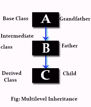 Difference Between Composition and Inheritance