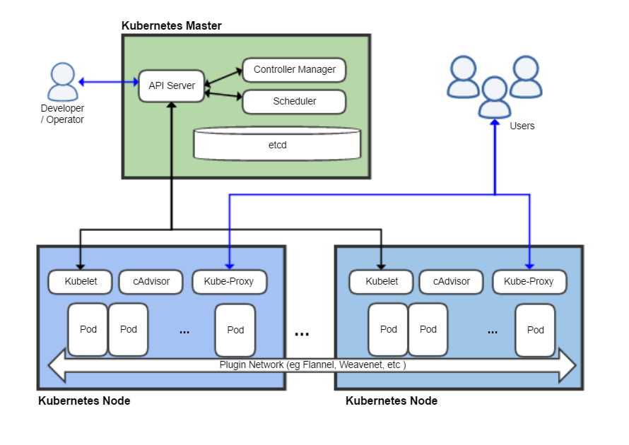 Difference Between Kubernetes and Docker