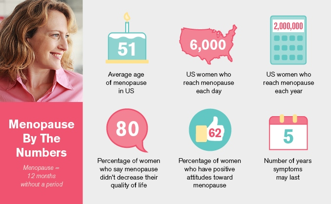 Difference Between Perimenopause and Menopause