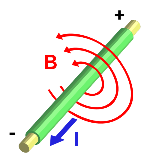 Difference between Magnetism and Electromagnetism