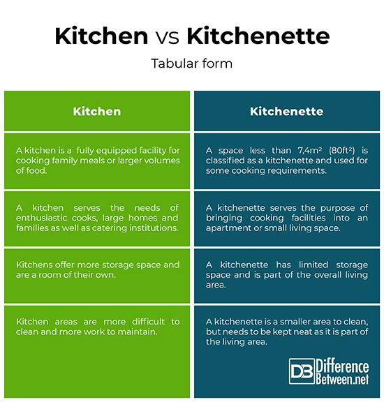 Difference Between Kitchen And Kitchenette Difference Between