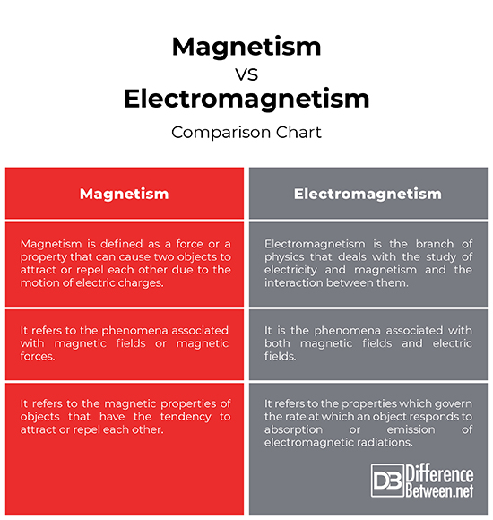 Magnetism: Basics and Applications