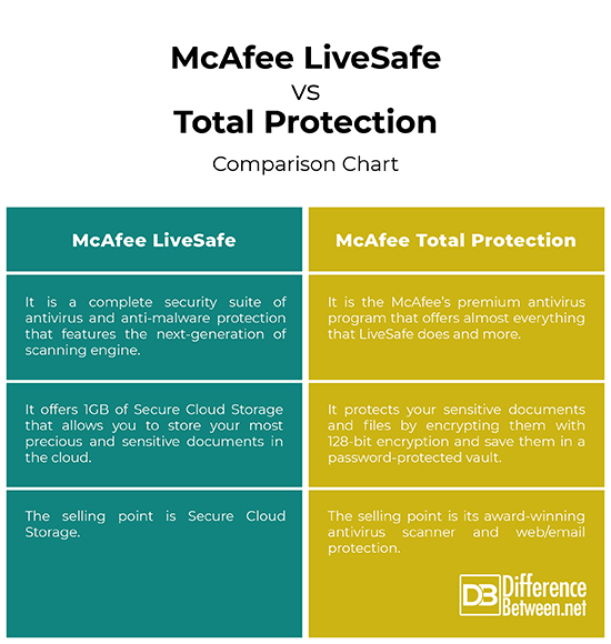 Difference Between McAfee LiveSafe and Total Protection
