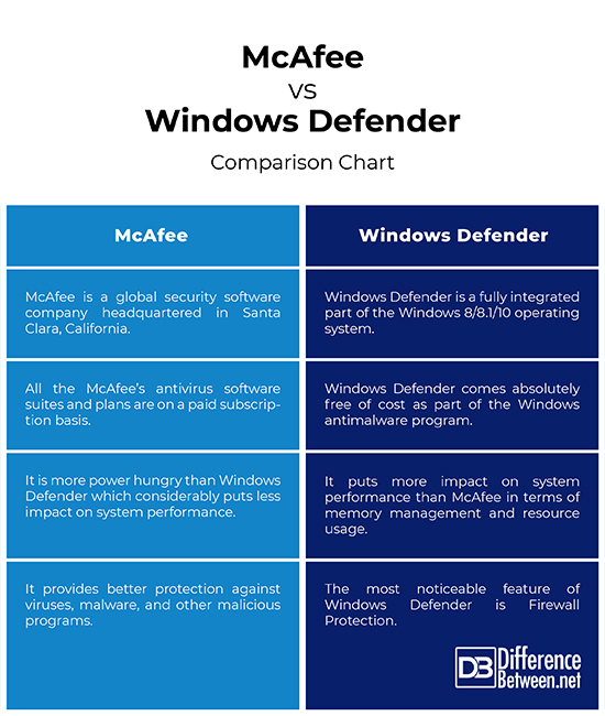 Difference Between McAfee and Windows Defender | Difference