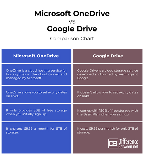 Difference Between OneDrive and Google Drive Difference Between