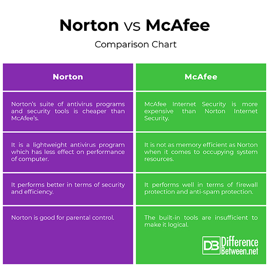 Difference Between Norton and McAfee | Difference Between