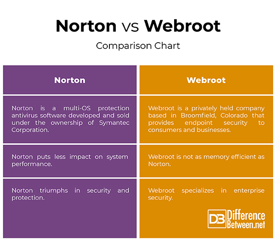 Difference Between Norton and Webroot | Difference Between