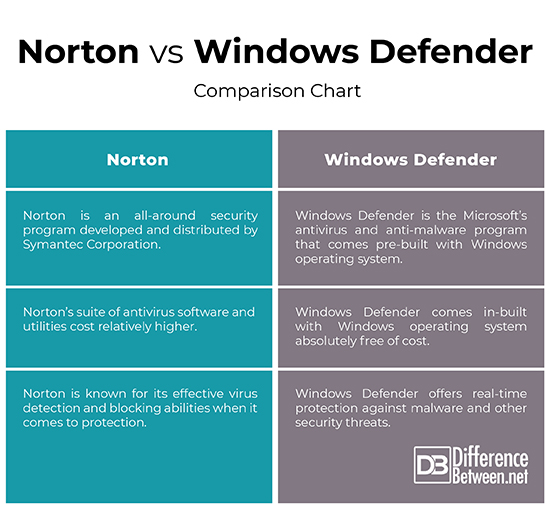 Difference Between Norton and Windows Defender | Difference