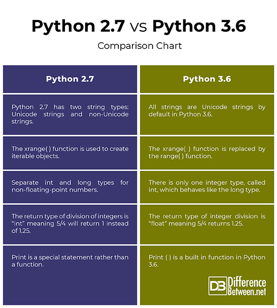 Difference Between Python 2 7 And 3 6