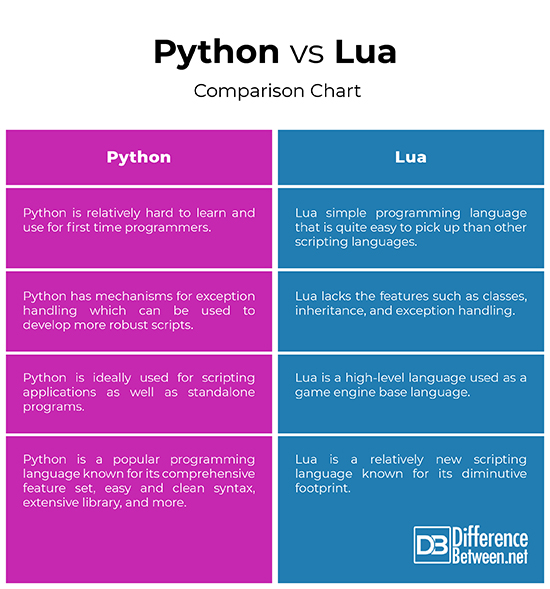 Difference Between Python and Lua | Difference Between