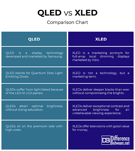 Difference Between XLED and QLED | Difference Between