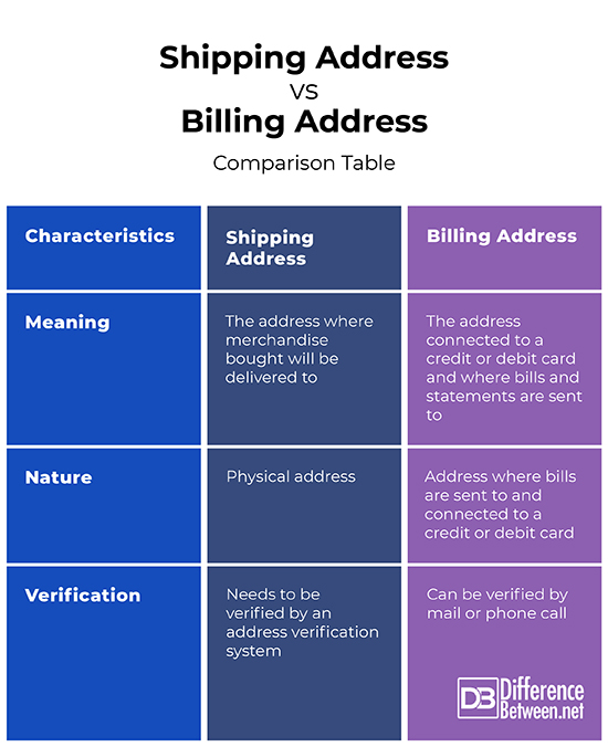 Difference Between Shipping And Billing Address