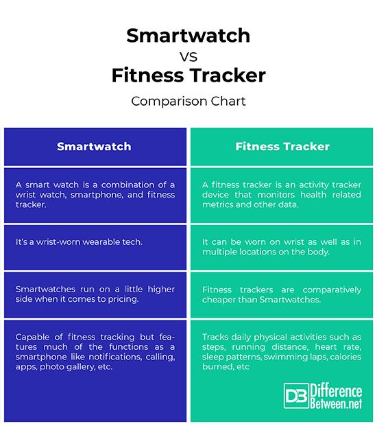 Fitness Tracker Comparison Chart
