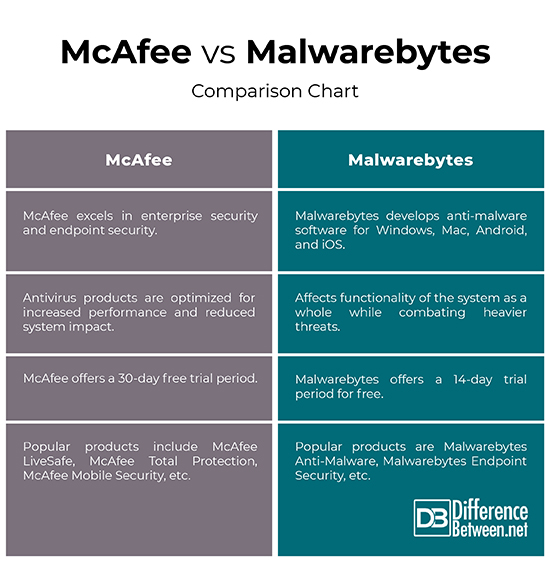 Malwarebytes vs avast internet security | Avast vs Malwarebytes