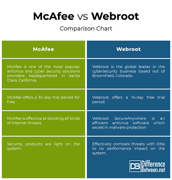 Difference Between McAfee and Webroot | Difference Between