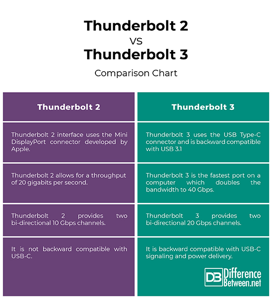 Difference Between Thunderbolt 2 and Thunderbolt 3