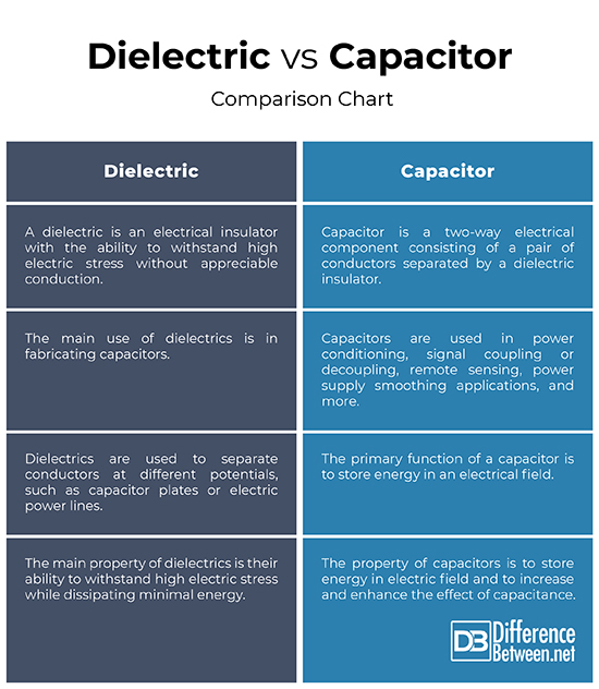 Difference Between Dielectric and Capacitor | Difference Between