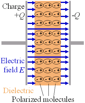 Difference Between Dielectric and Capacitor