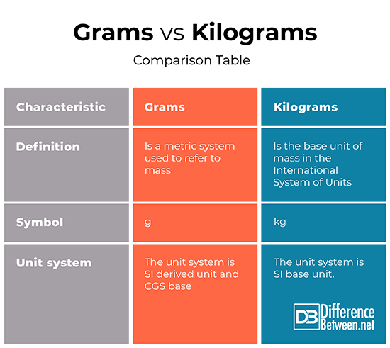 What Is The Difference Between A Part And Apart: Difference Between Grams And Kilograms