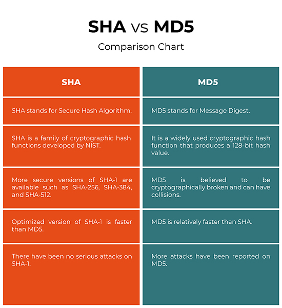 Difference Between SHA and MD5 | Difference Between