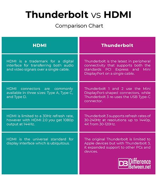 Difference Between Thunderbolt and HDMI | Difference Between