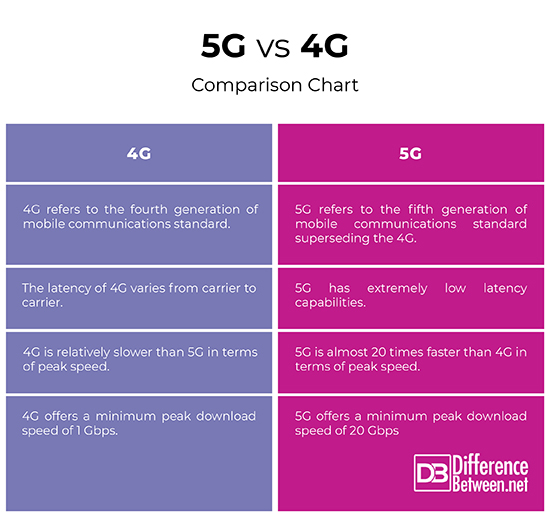 Image result for difference between 4g and 5 g