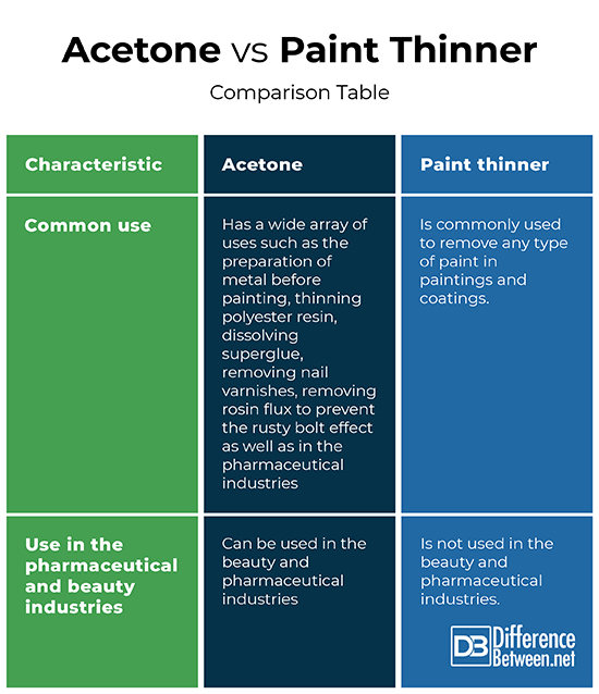Difference Between Acetone and Paint Thinner Difference