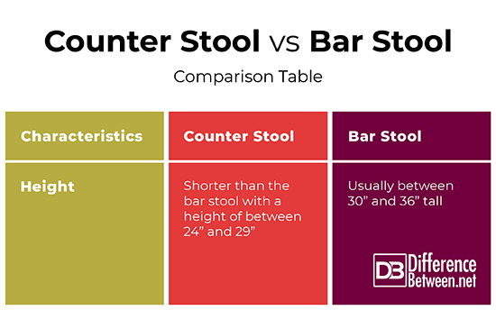 Surprising Difference Between Counter And Bar Stools Difference Between Pdpeps Interior Chair Design Pdpepsorg