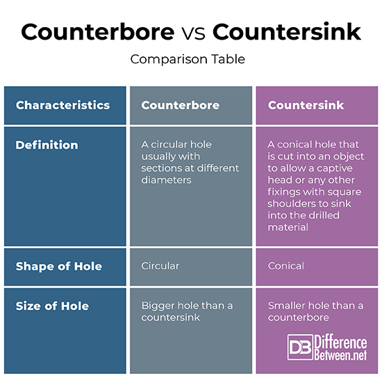 Difference Between Counterbore And Countersink Difference Between