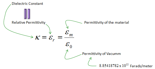 Difference Between Dielectric Constant and Permittivity