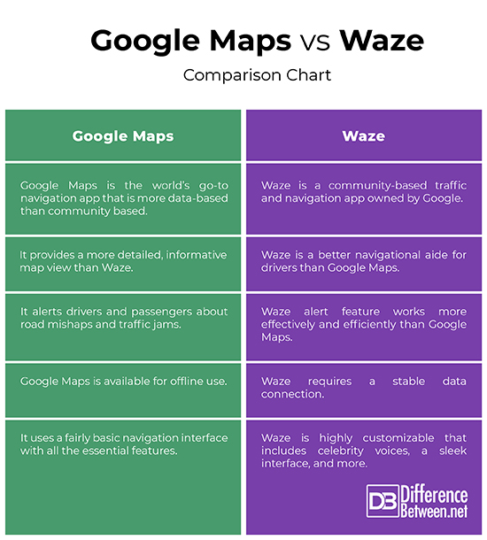 Difference Between Google Maps and Waze | Difference Between